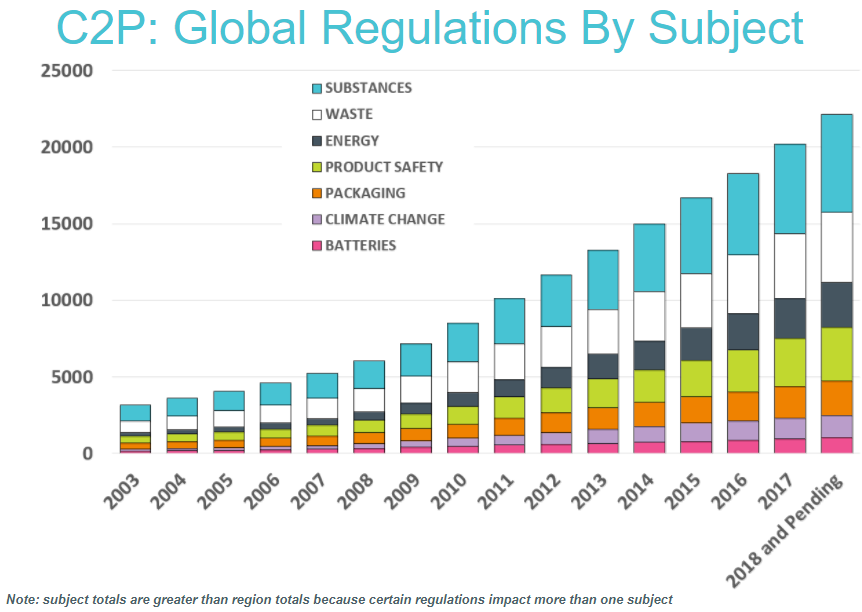 Regulatory growth chart 2018